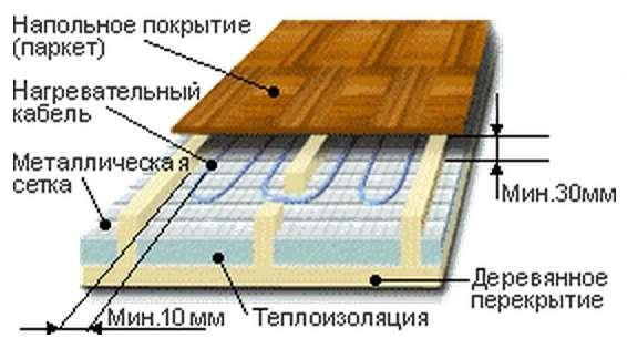 Схема устройства теплого водяного пола