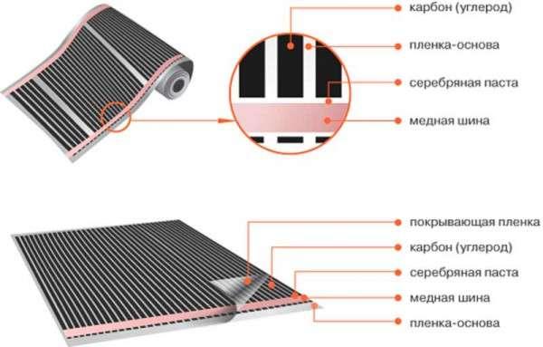 Особенности углеродного нагревательного элемента