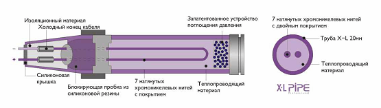 Структура нагревательного элемента Xl Pipe