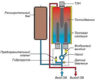 Принцип действия электрического котла