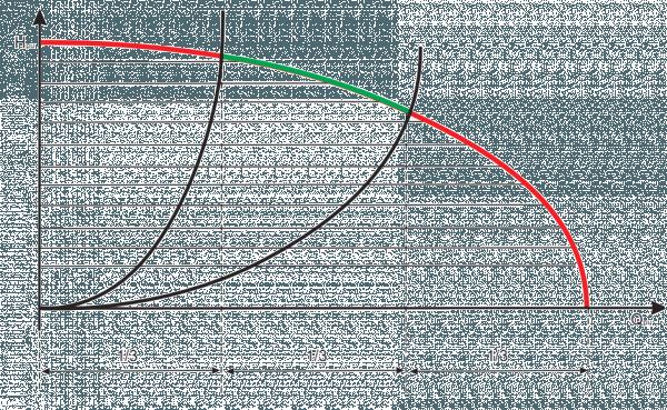 Технические характеристики насоса в виде графика