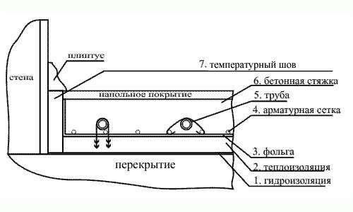 Схема устройства и материалы теплого пола