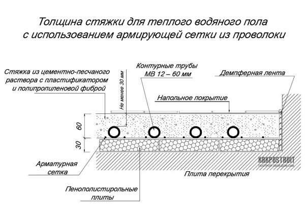Устройство и материалы для теплого водяного поля