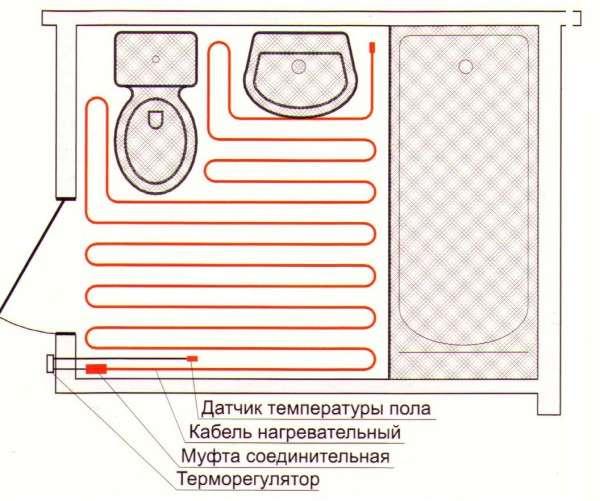 Схема устройства подогрева пола в помещении