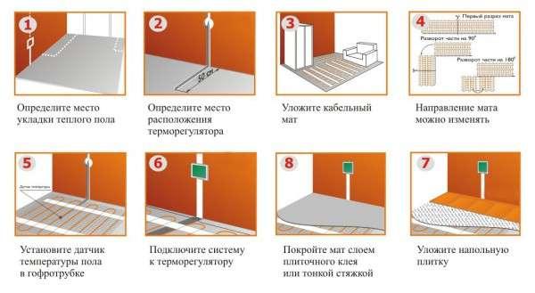 Этапы монтажа теплого электрического пола под плитку