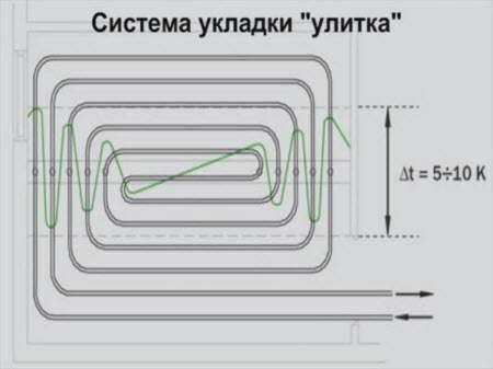 Система укладки «улитка»