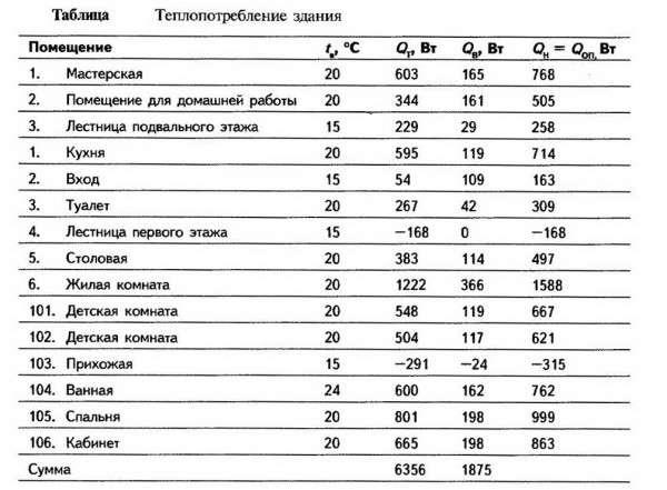 Таблица с рекомендациями по расчету теплого пола