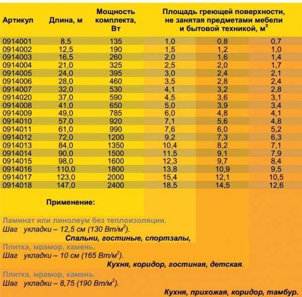 Средние показатели энергопотребления