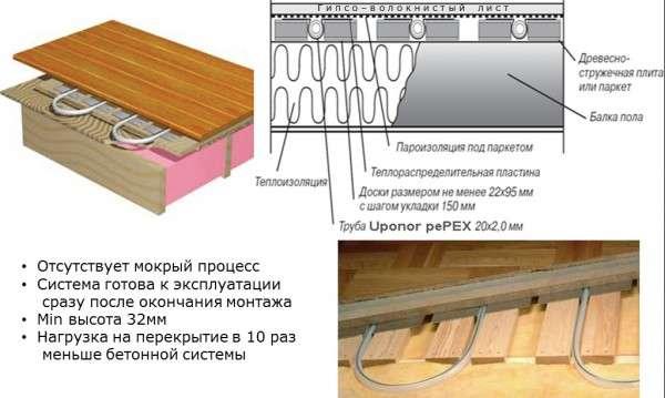 Особенности деревянной настильной системы