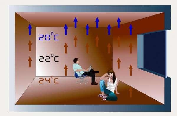 Температура в комнате с теплым полом